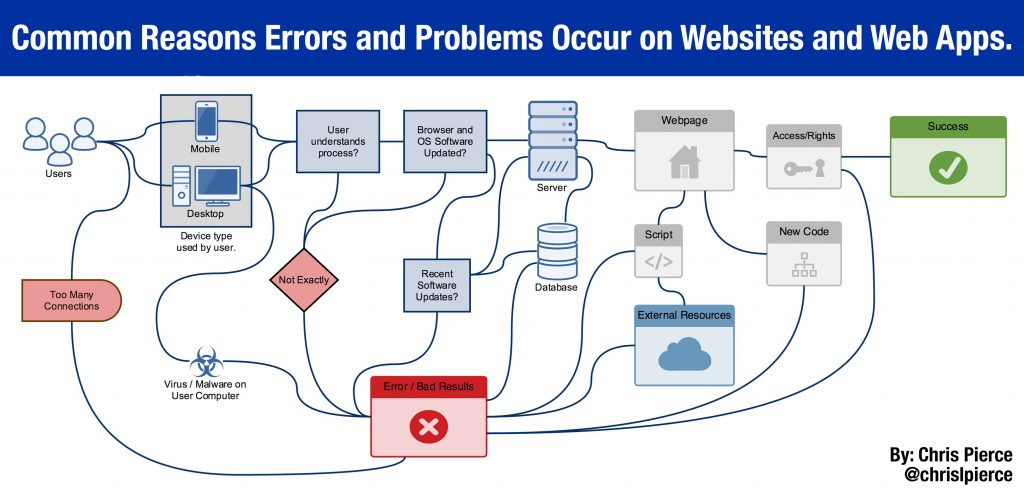 errors_caused_in_web_apps-lg